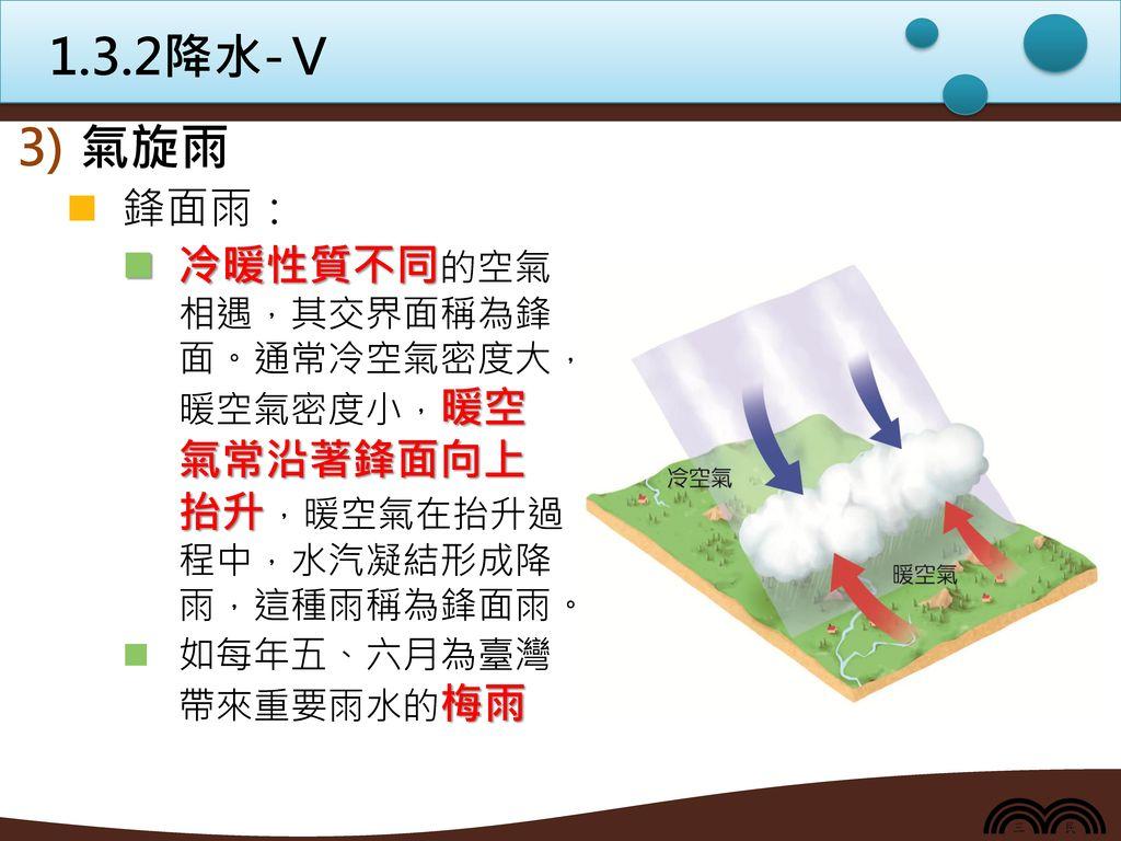 1.3.2降水-Ⅴ 氣旋雨. 鋒面雨: 冷暖性質不同的空氣 相遇,其交界面稱為鋒 面。通常冷空氣密度大, 暖空氣密度小,暖空 氣常沿著鋒面向上 抬升,暖空氣在抬升過 程中,水汽凝結形成降 雨,這種雨稱為鋒面雨。