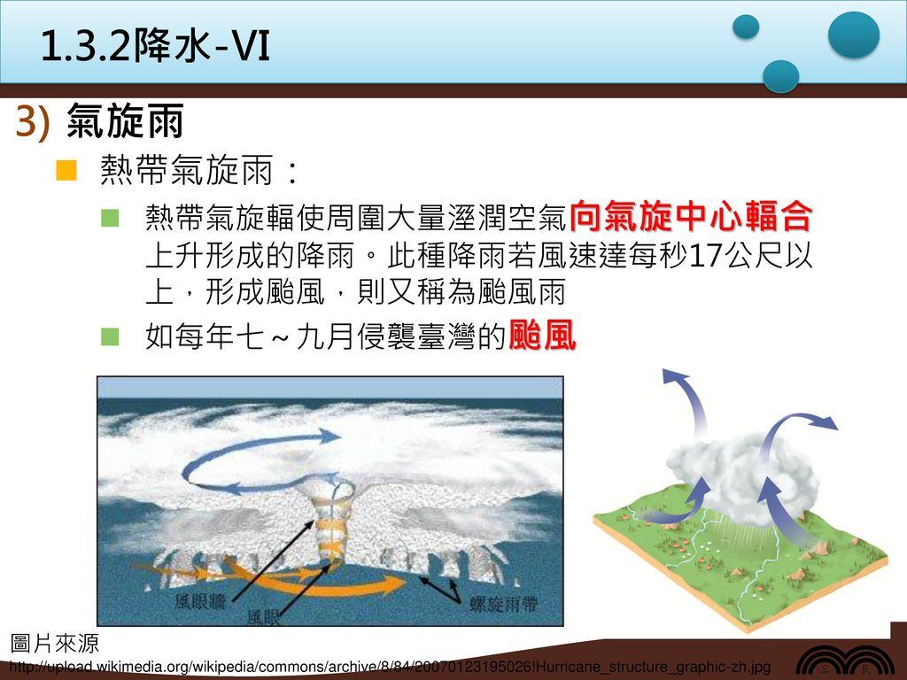1.3.2降水-Ⅵ 氣旋雨. 熱帶氣旋雨: 熱帶氣旋輻使周圍大量溼潤空氣向氣旋中心輻合 上升形成的降雨。此種降雨若風速達每秒17公尺以 上,形成颱風,則又稱為颱風雨. 如每年七~九月侵襲臺灣的颱風.