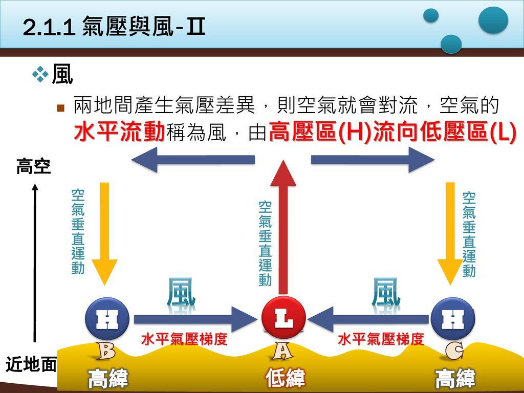 2.1.1 氣壓與風-Ⅱ 風. 兩地間產生氣壓差異,則空氣就會對流,空氣的水平流動稱為風,由高壓區(H)流向低壓區(L) 近地面. 高空. 空氣垂直運動. 空氣垂直運動. 風. L. H.