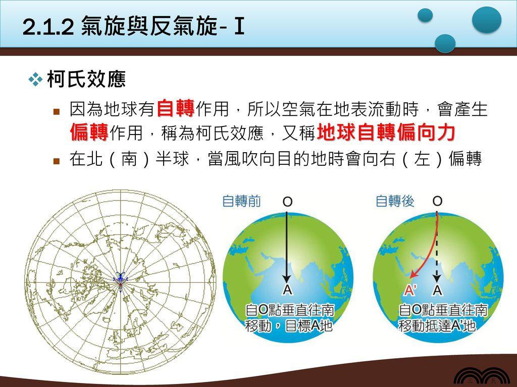 2.1.2 氣旋與反氣旋-Ⅰ 柯氏效應 因為地球有自轉作用,所以空氣在地表流動時,會產生偏轉作用,稱為柯氏效應,又稱地球自轉偏向力