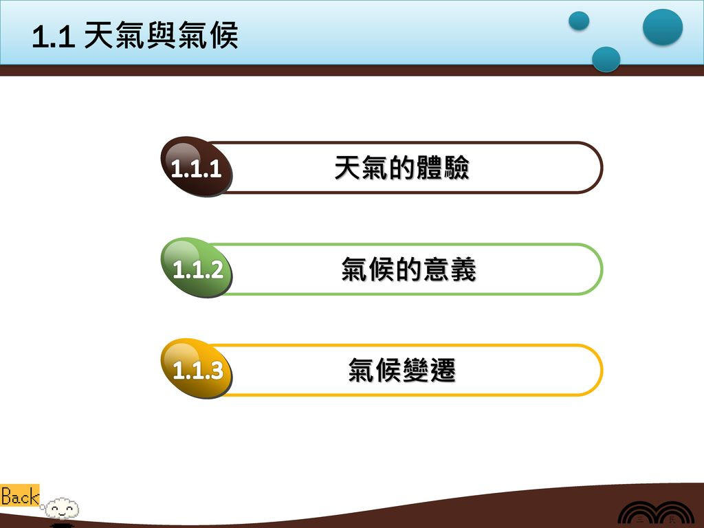 1.1 天氣與氣候 天氣的體驗 1.1.1 氣候的意義 1.1.2 氣候變遷 1.1.3