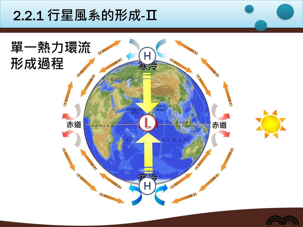2.2.1 行星風系的形成-Ⅱ 單一熱力環流 形成過程 H 赤道 南極 北極 炎熱 寒冷 L H