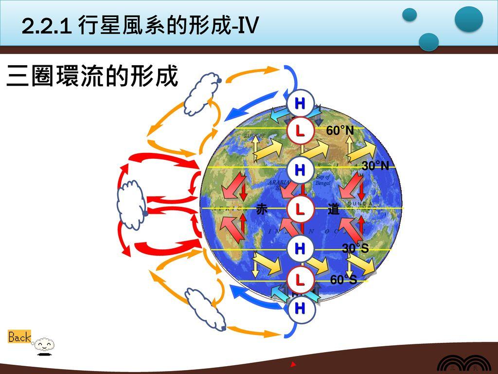 2.2.1 行星風系的形成-Ⅳ 三圈環流的形成 H 南極 北極 赤 道 30°N 30°S 60°S 60°N L