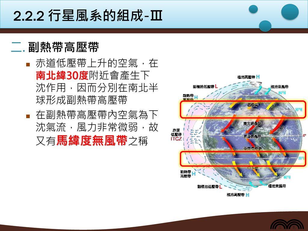2.2.2 行星風系的組成-Ⅲ 副熱帶高壓帶 赤道低壓帶上升的空氣,在南北緯30度附近會產生下沈作用,因而分別在南北半球形成副熱帶高壓帶
