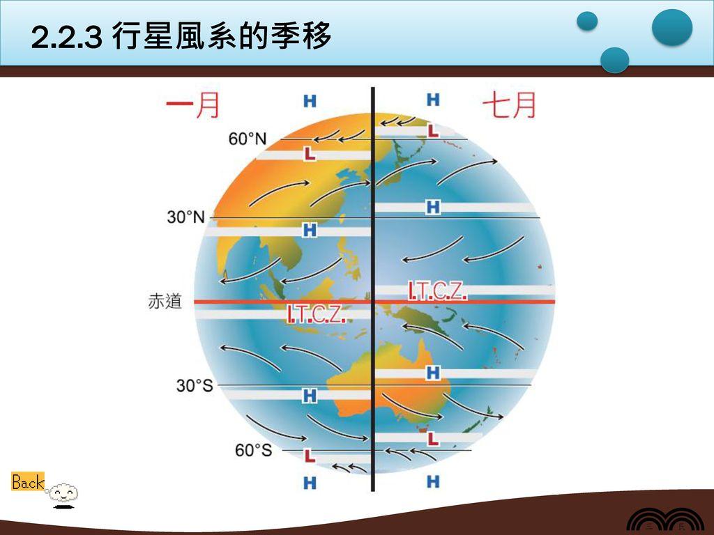 2.2.3 行星風系的季移