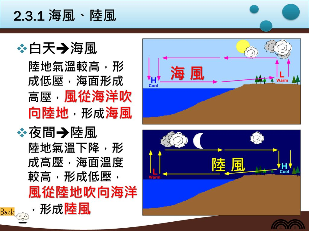 2.3.1 海風、陸風 白天海風. 陸地氣溫較高,形 成低壓,海面形成 高壓,風從海洋吹 向陸地,形成海風. 夜間陸風 陸地氣溫下降,形 成高壓,海面溫度 較高,形成低壓, 風從陸地吹向海洋 ,形成陸風.