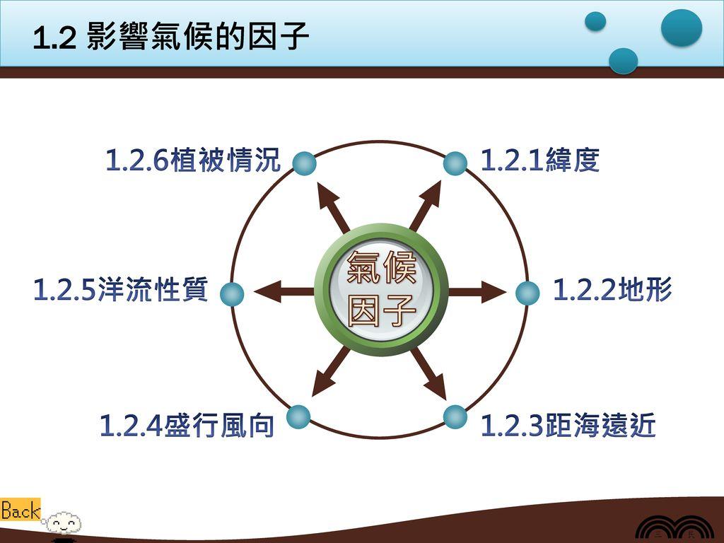 氣候 因子 1.2 影響氣候的因子 1.2.1緯度 1.2.6植被情況 1.2.2地形 1.2.3距海遠近 1.2.5洋流性質