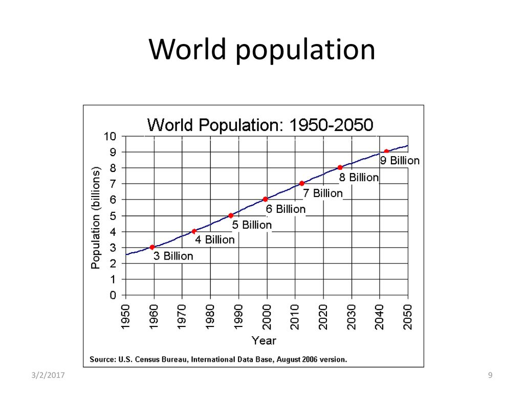 World population 3/2/2017