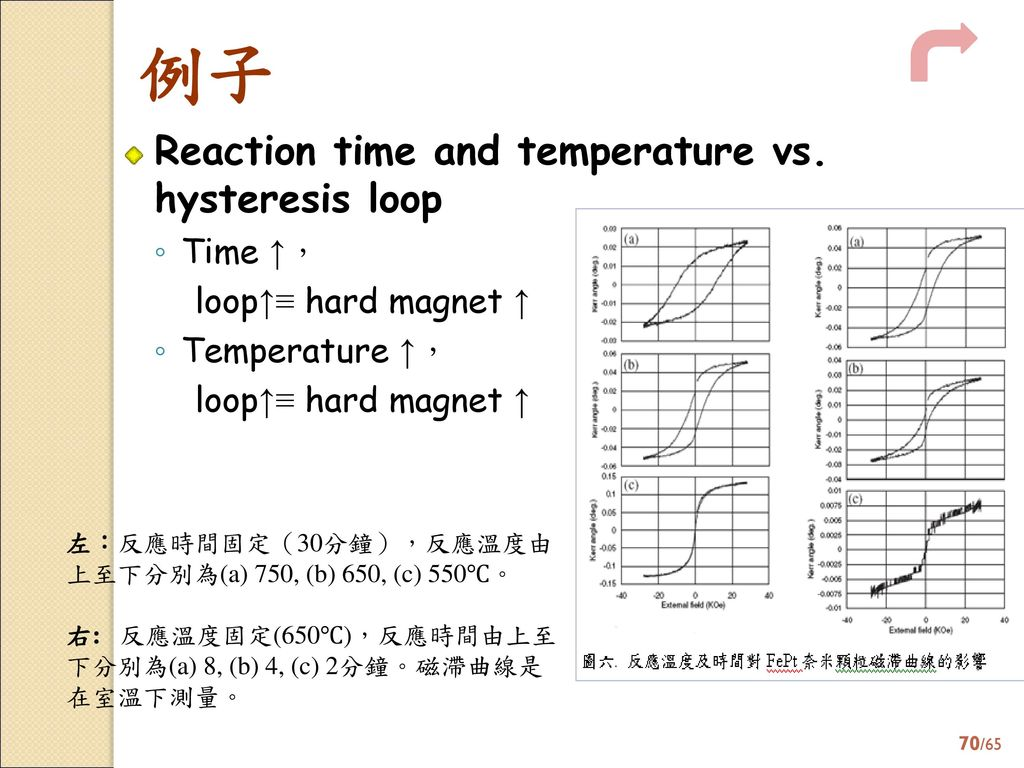 例子 Reaction time and temperature vs. hysteresis loop Time ↑,