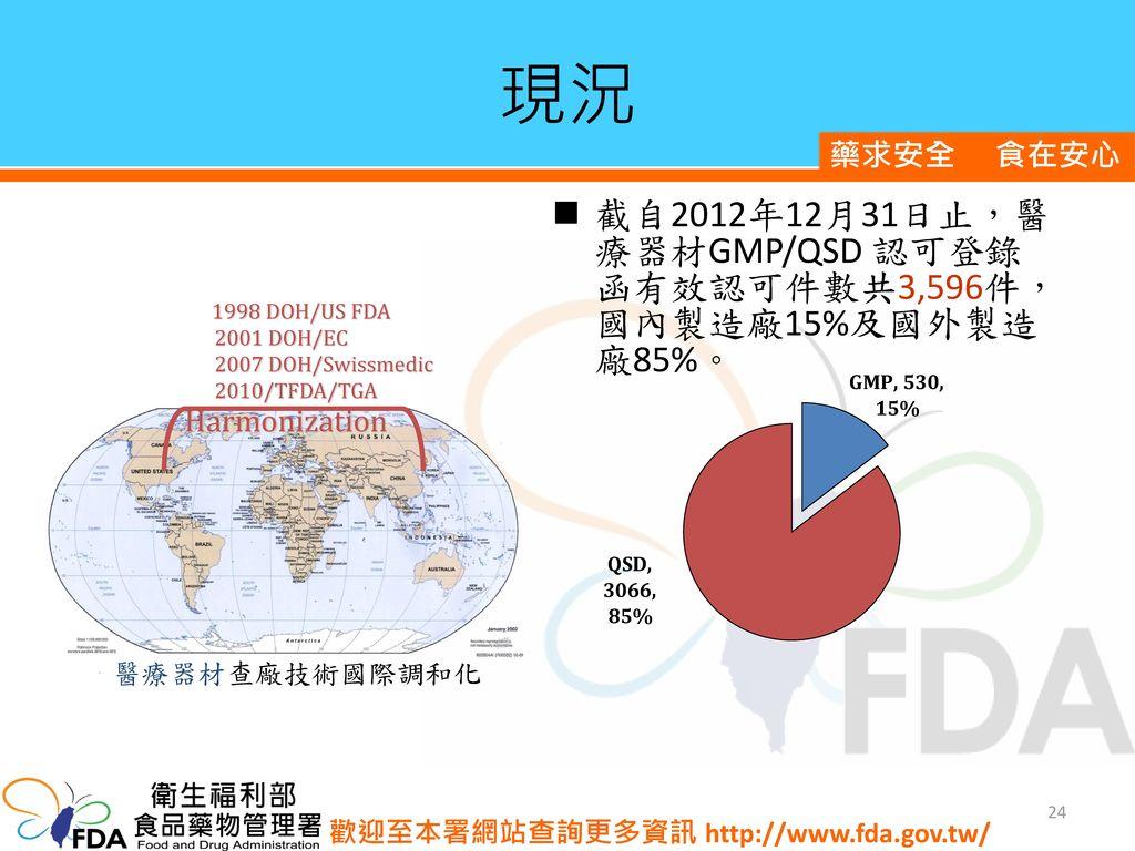 現況 截自2012年12月31日止,醫療器材GMP/QSD 認可登錄函有效認可件數共3,596件,國內製造廠15%及國外製造廠85%。