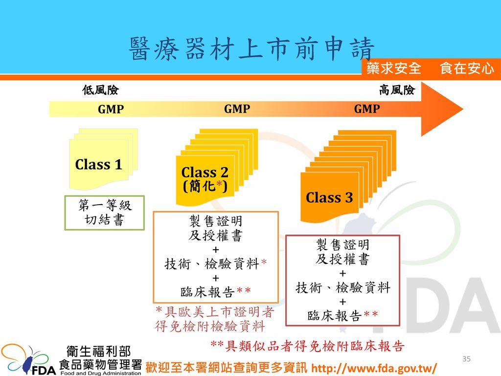 醫療器材上市前申請 Class 1 Class 2 Class 3 (簡化*) 第一等級切結書 製售證明 及授權書 + 技術、檢驗資料*