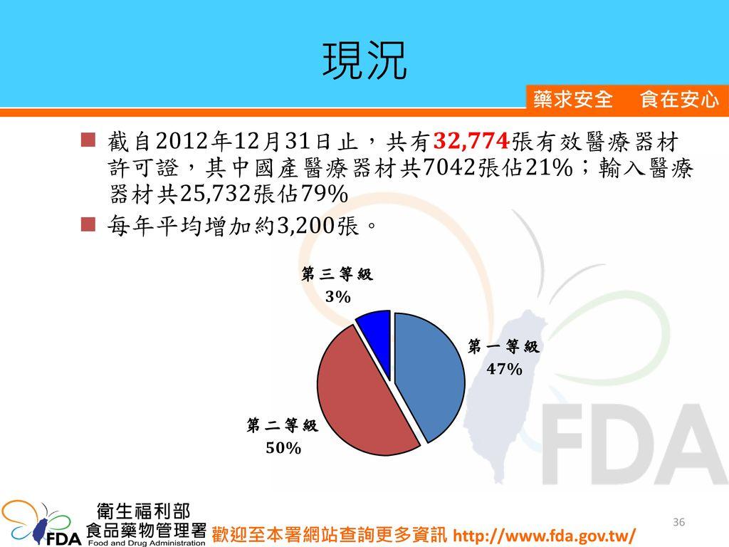現況 截自2012年12月31日止,共有32,774張有效醫療器材許可證,其中國產醫療器材共7042張佔21%;輸入醫療器材共25,732張佔79% 每年平均增加約3,200張。