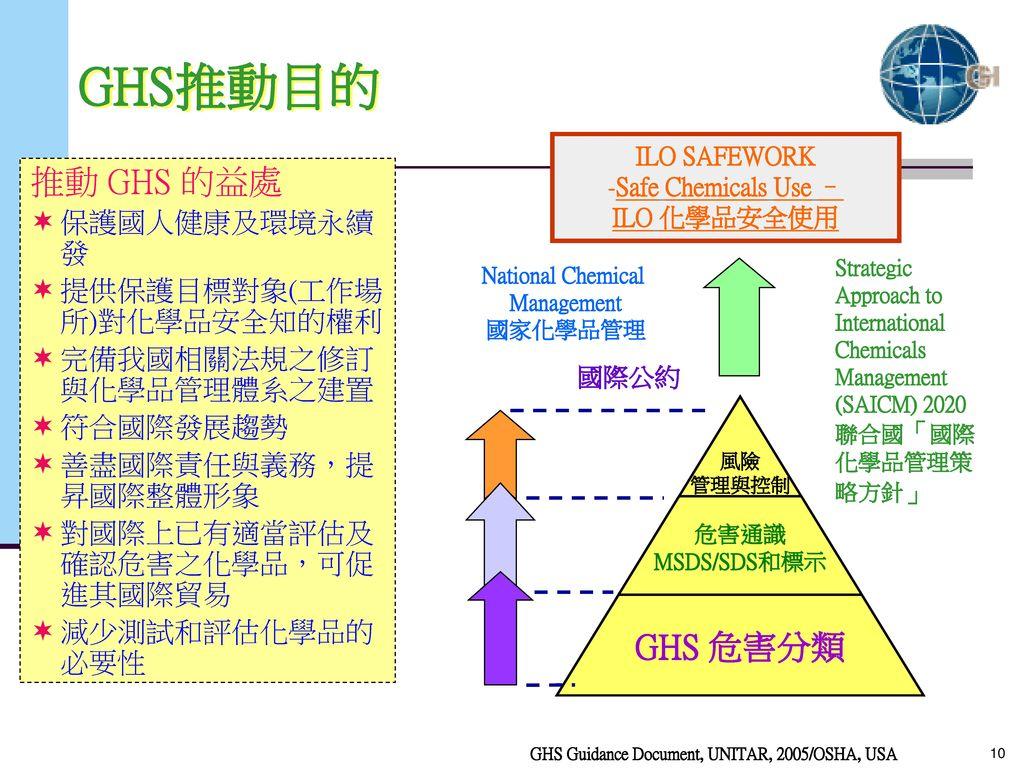 GHS推動目的 推動 GHS 的益處 保護國人健康及環境永續發 提供保護目標對象(工作場所)對化學品安全知的權利