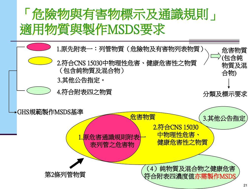 「危險物與有害物標示及通識規則」適用物質與製作MSDS要求