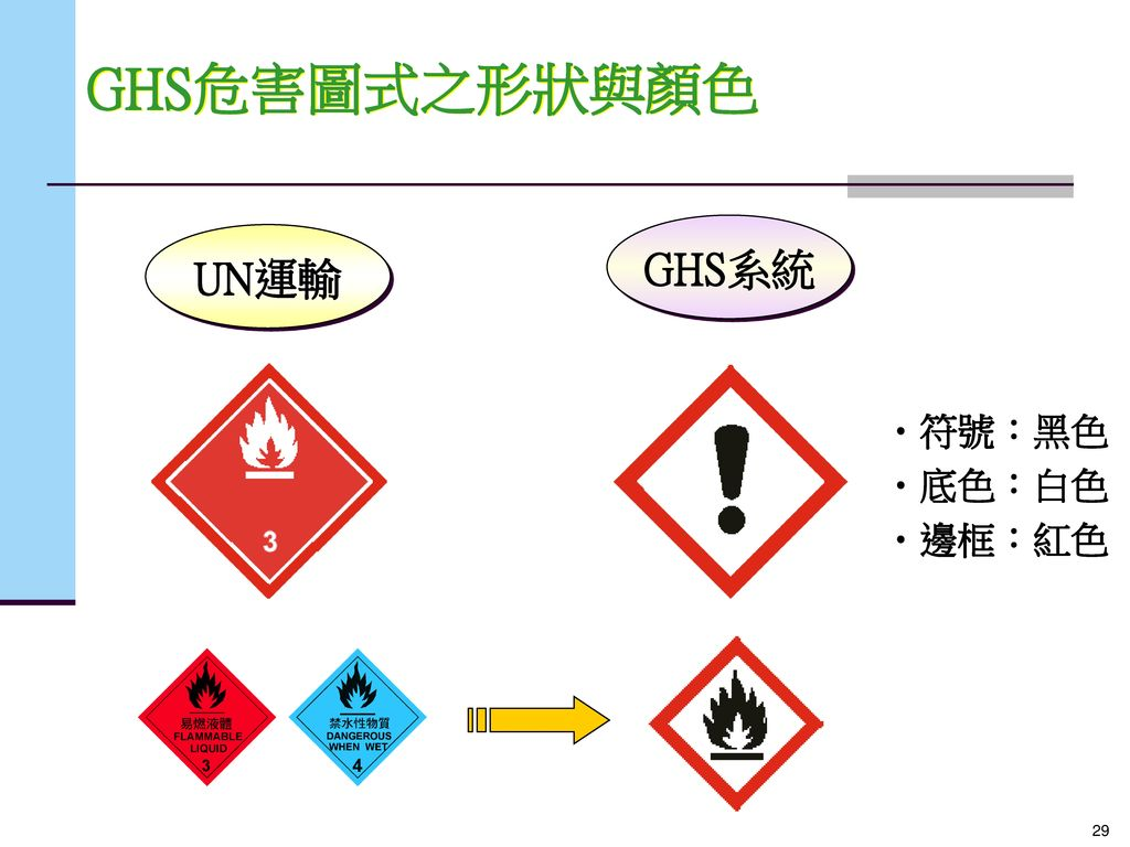 GHS危害圖式之形狀與顏色 UN運輸 GHS系統 符號:黑色 底色:白色 邊框:紅色