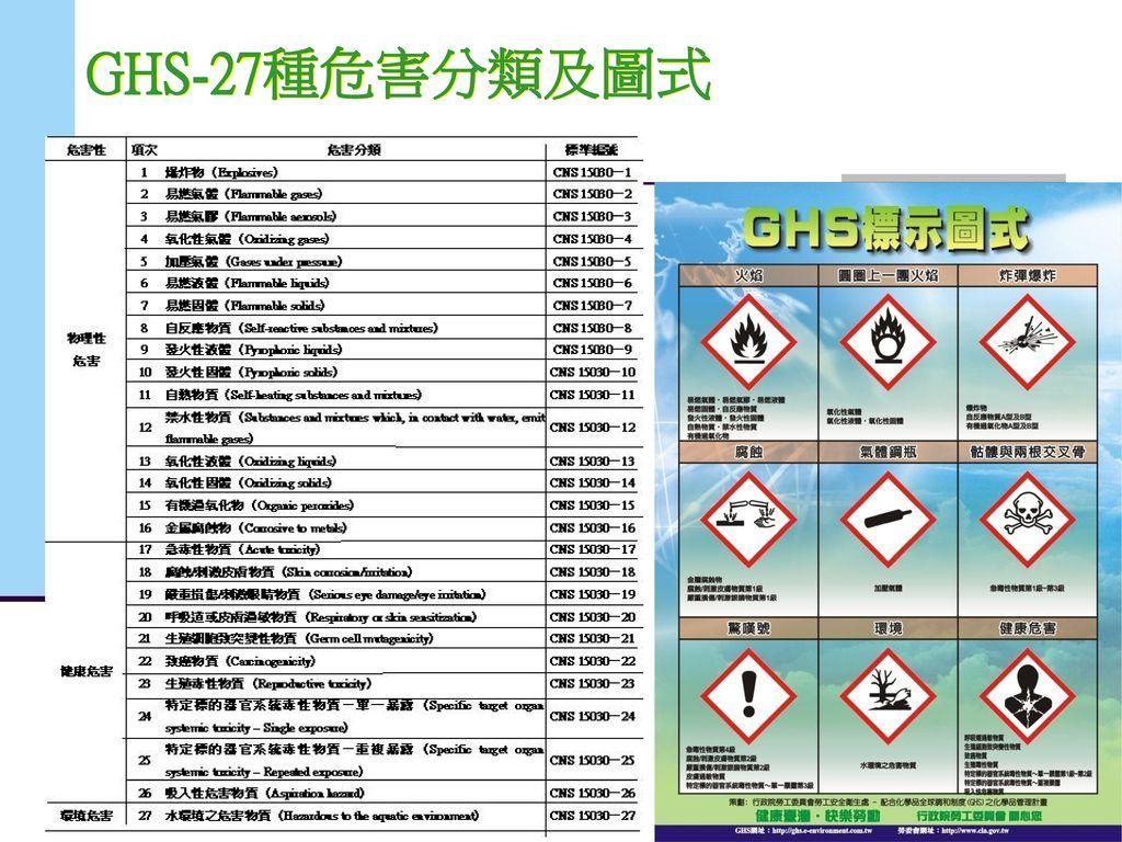 GHS-27種危害分類及圖式