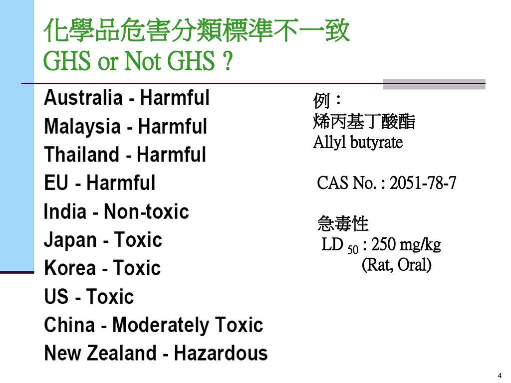 化學品危害分類標準不一致 GHS or Not GHS