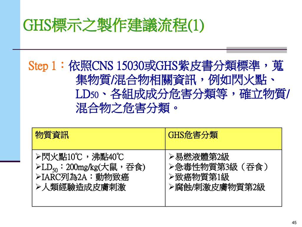 GHS標示之製作建議流程(1) Step 1:依照CNS 15030或GHS紫皮書分類標準,蒐集物質/混合物相關資訊,例如閃火點、LD50、各組成成分危害分類等,確立物質/混合物之危害分類。 物質資訊.