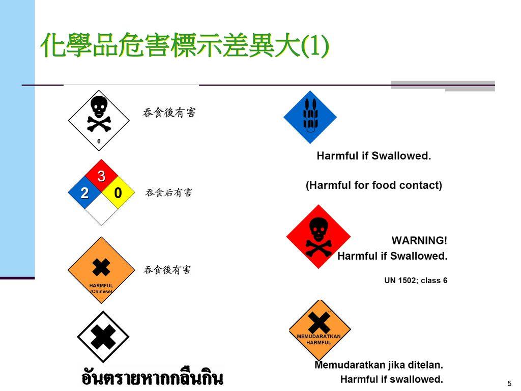 化學品危害標示差異大(1)