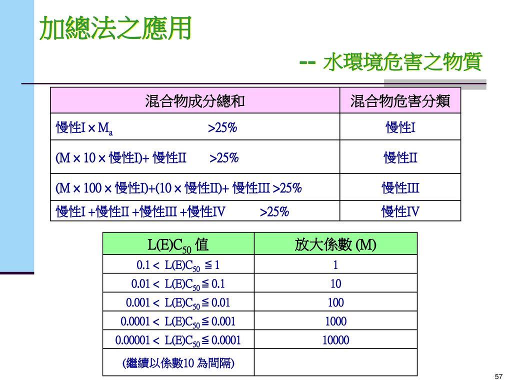 加總法之應用 -- 水環境危害之物質 混合物成分總和 混合物危害分類 L(E)C50 值 放大係數 (M) 慢性I × Ma >25%