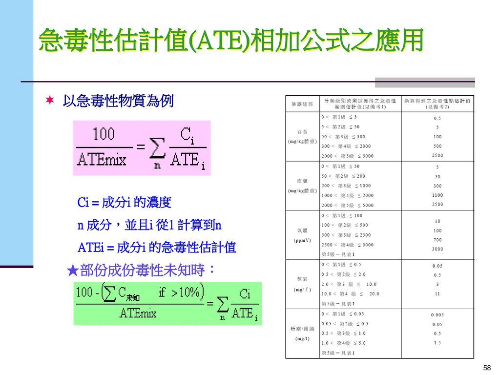 急毒性估計值(ATE)相加公式之應用 以急毒性物質為例 部份成份毒性未知時: Ci = 成分i 的濃度 n 成分,並且i 從1 計算到n