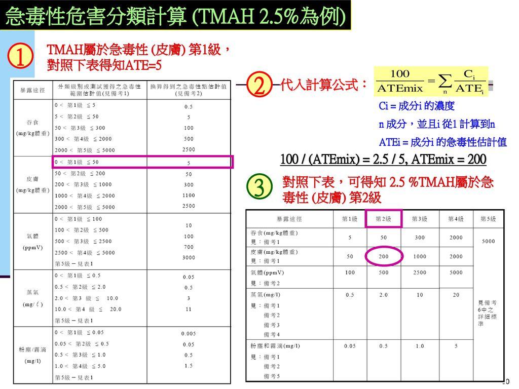 1 2 3 急毒性危害分類計算 (TMAH 2.5%為例) TMAH屬於急毒性 (皮膚) 第1級,對照下表得知ATE=5 代入計算公式: