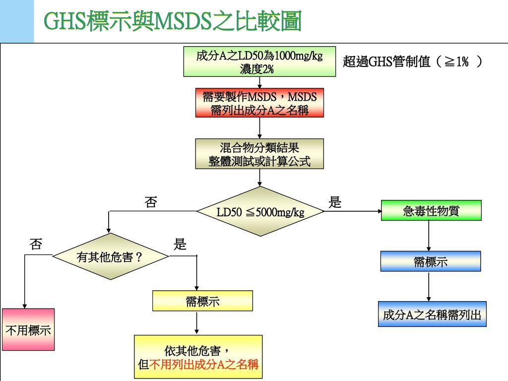 GHS標示與MSDS之比較圖 是 否 超過GHS管制值(≧1﹪) 成分A之LD50為1000mg/kg 濃度2﹪ 需要製作MSDS,MSDS