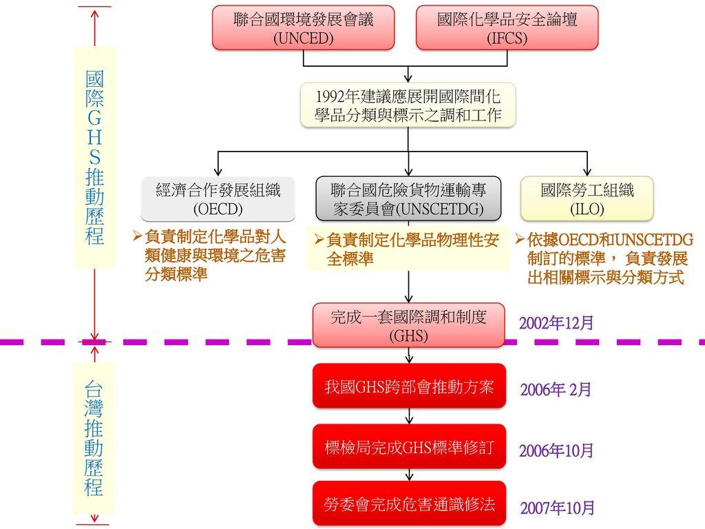 國際GHS推動歷程 台灣推動歷程 聯合國環境發展會議 (UNCED) 國際化學品安全論壇(IFCS)