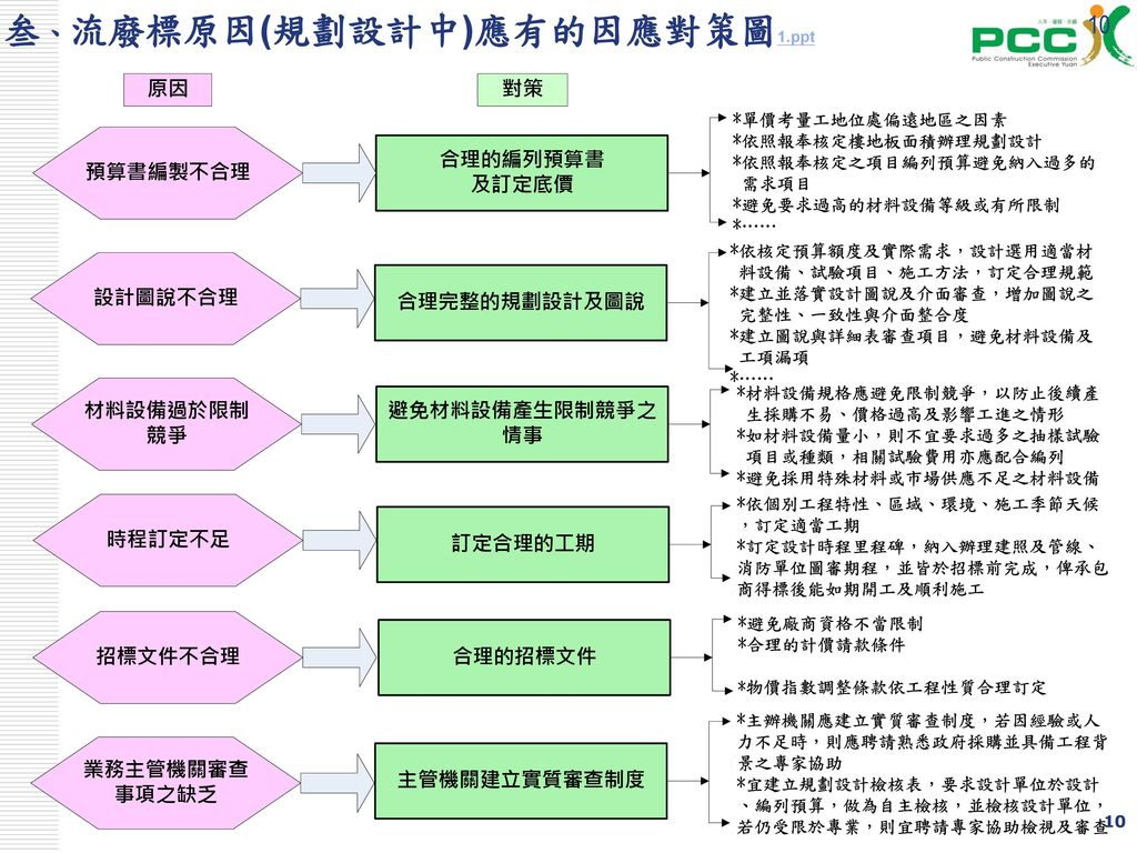 10 叁、流廢標原因(規劃設計中)應有的因應對策圖1.ppt