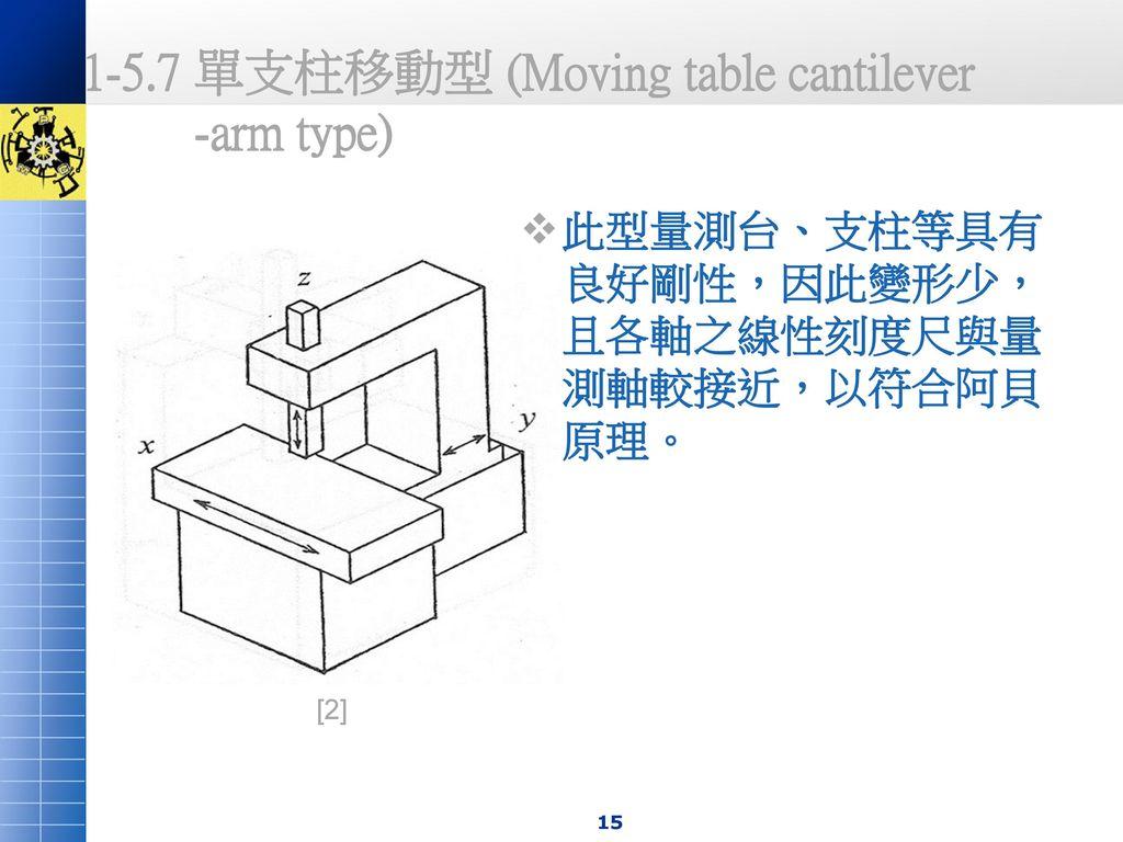 1-5.7 單支柱移動型 (Moving table cantilever -arm type)