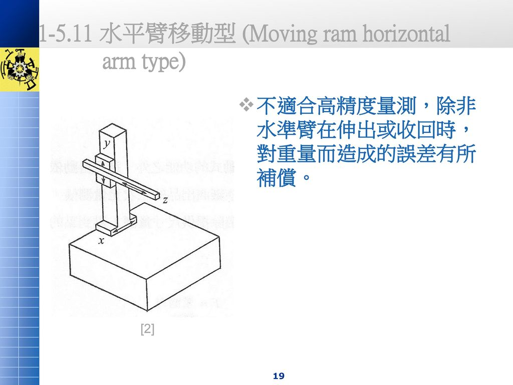 水平臂移動型 (Moving ram horizontal arm type)