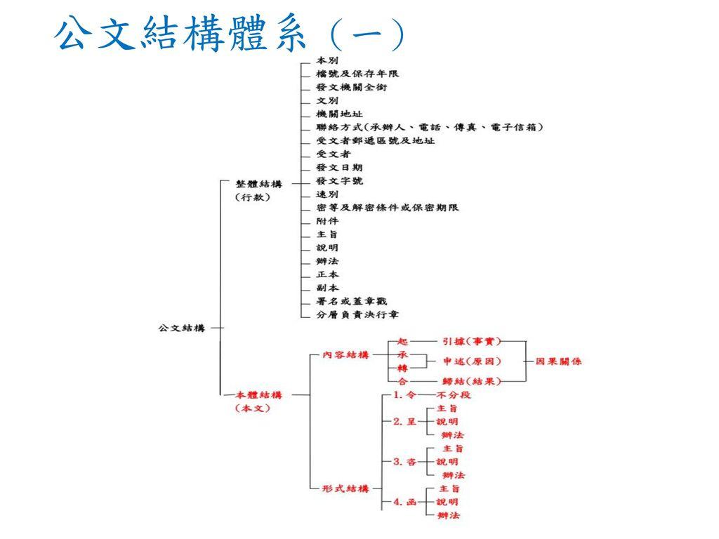 公文結構體系(一)