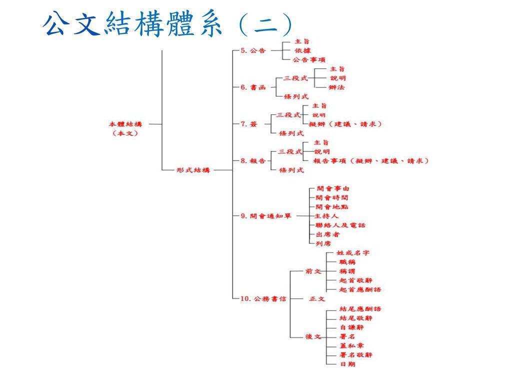 公文結構體系(二)