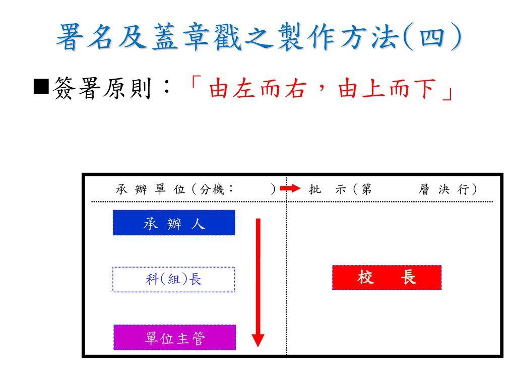 署名及蓋章戳之製作方法(四) 簽署原則:「由左而右,由上而下」 校 長 承 辦 人 單位主管 科(組)長