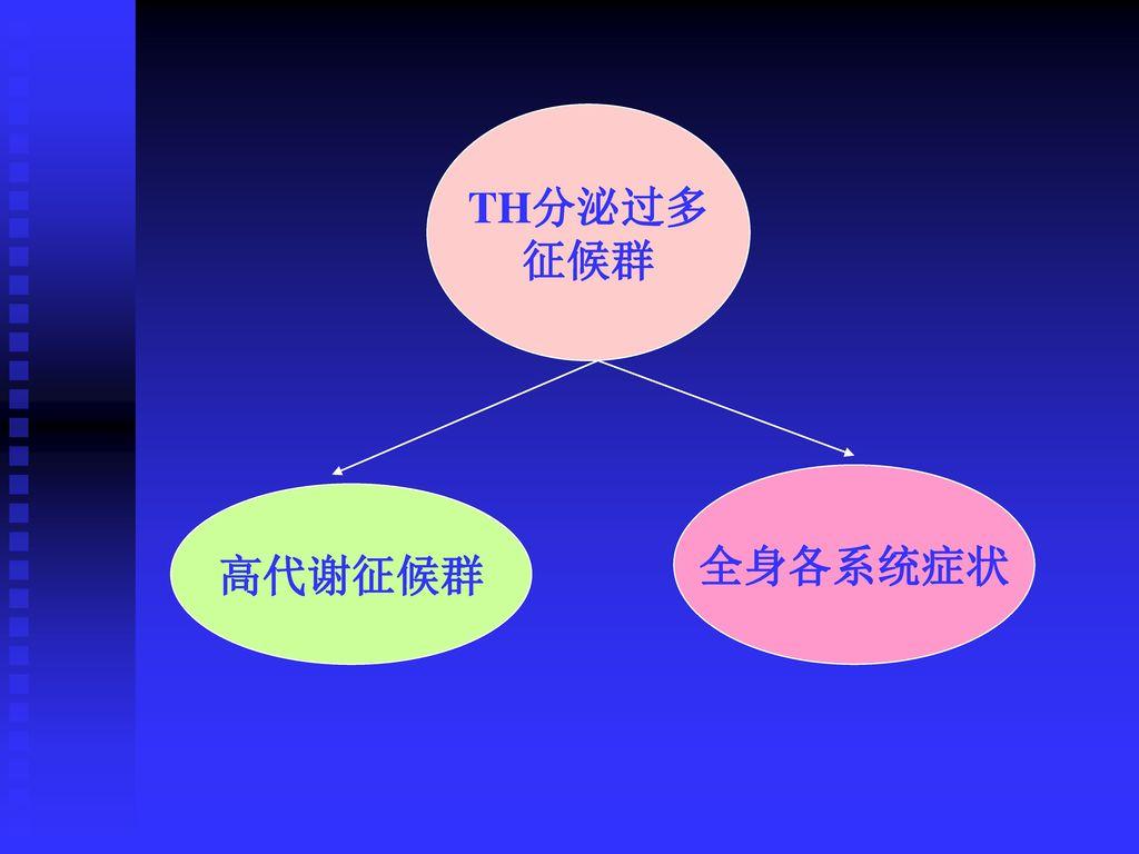 TH分泌过多 征候群 全身各系统症状 高代谢征候群