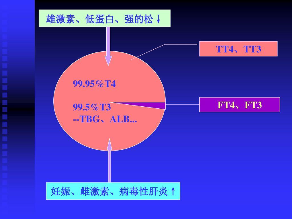 雄激素、低蛋白、强的松↓ TT4、TT3 99.95%T4 99.5%T3 --TBG、ALB... FT4、FT3 妊娠、雌激素、病毒性肝炎↑