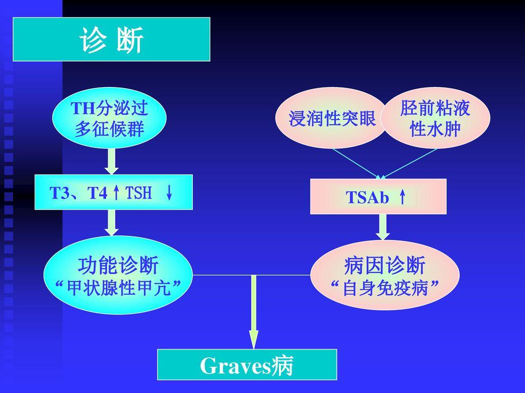 诊 断 Graves病 功能诊断 病因诊断 TH分泌过 多征候群 浸润性突眼 胫前粘液 性水肿 T3、T4↑TSH ↓ TSAb ↑