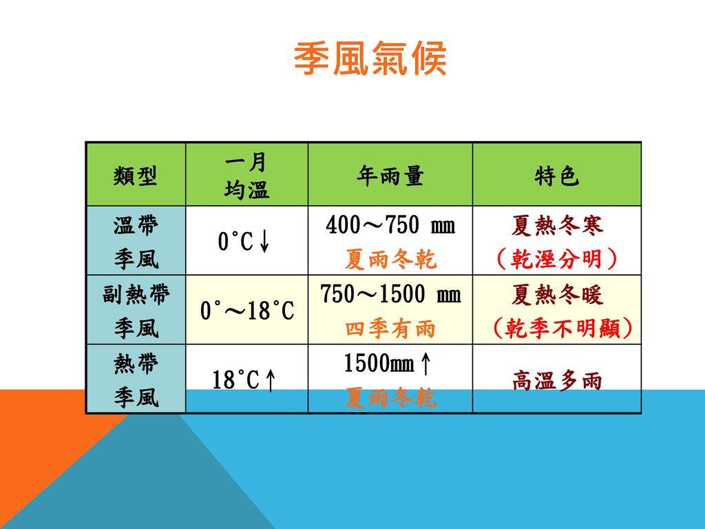 季風氣候 類型 一月 均溫 年雨量 特色 溫帶 季風 0°C↓ 400~750 mm 夏雨冬乾 夏熱冬寒 (乾溼分明) 副熱帶