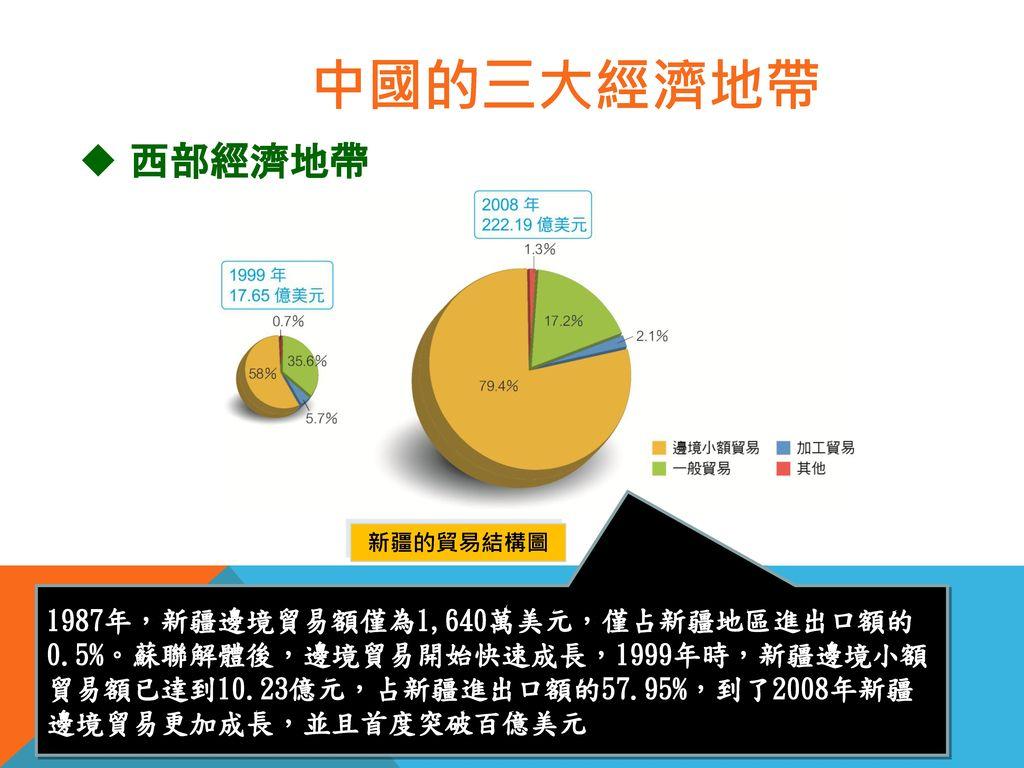 中國的三大經濟地帶 西部經濟地帶. 新疆的貿易結構圖.