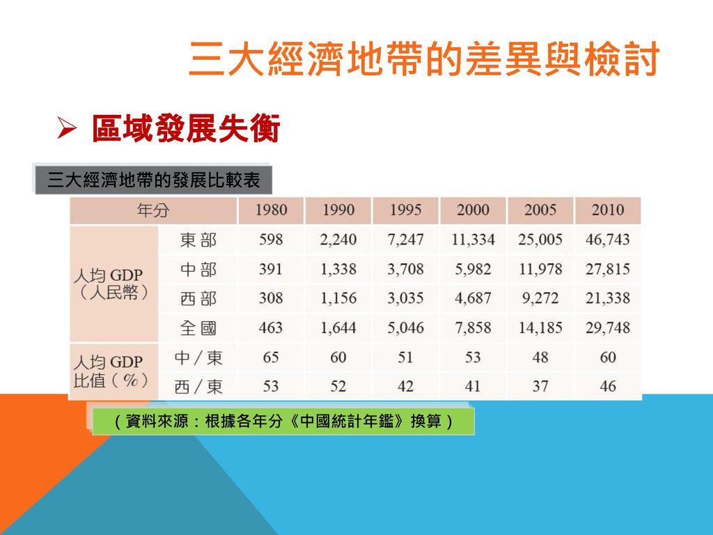 (資料來源:根據各年分《中國統計年鑑》換算)