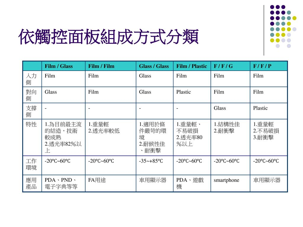 依觸控面板組成方式分類 Film / Glass Film / Film Glass / Glass Film / Plastic