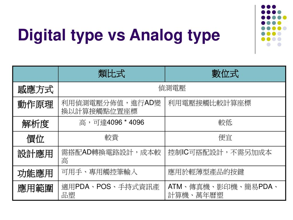 Digital type vs Analog type