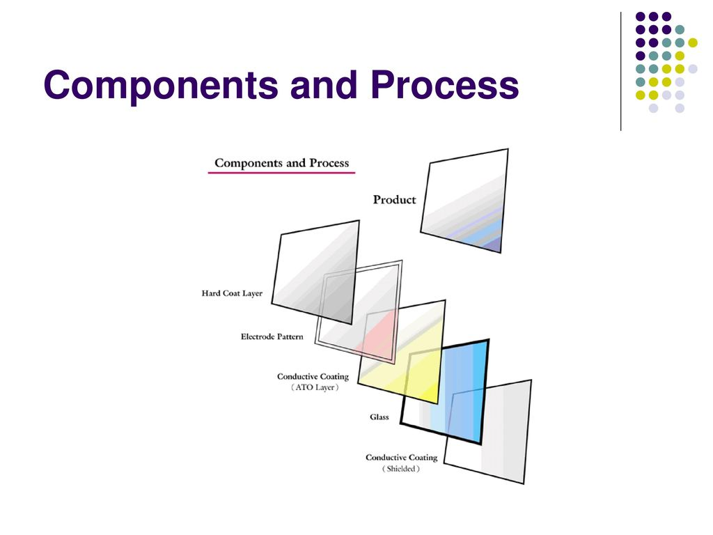 Components and Process