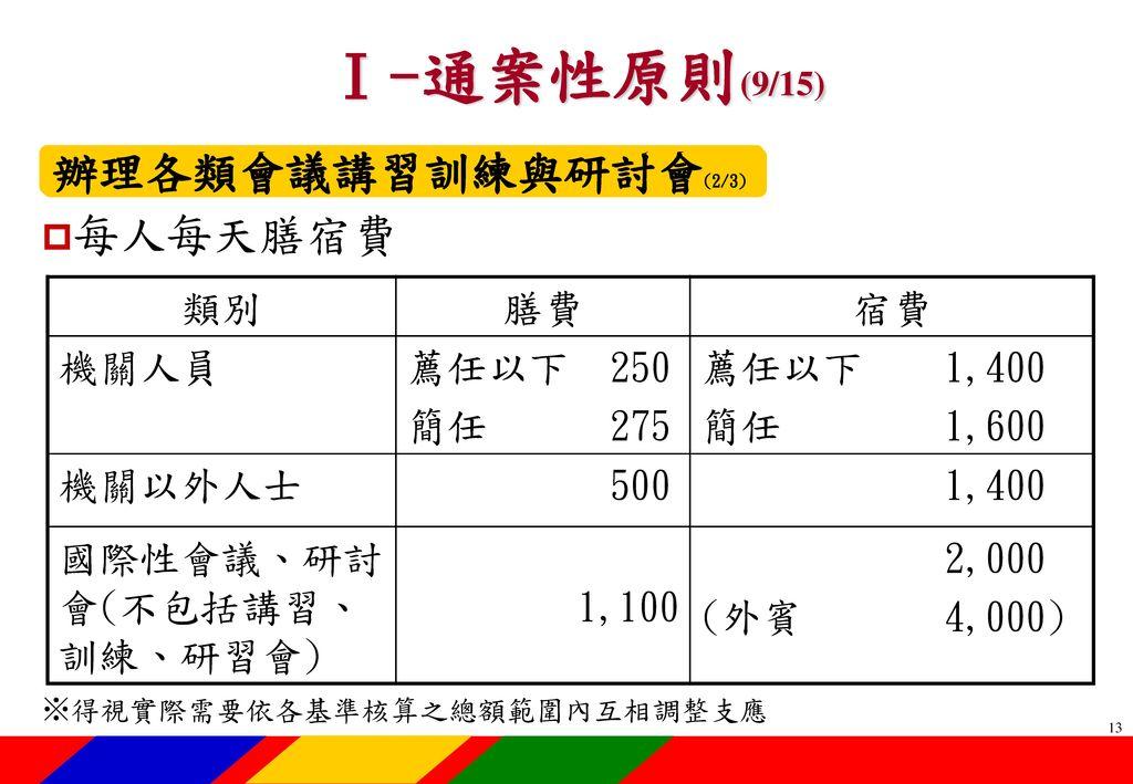 Ⅰ-通案性原則(10/15) 辦理各類會議講習訓練與研討會(3/3) 各機關聘請國外顧問、專家及學者來台 工作期間支付費用最高標準表
