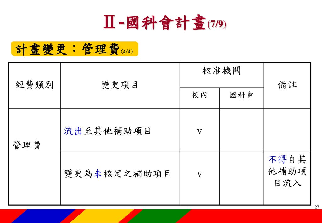 Ⅱ-國科會計畫(8/9) 修訂重點-101.8.1生效101.7.30臺會綜二字第1010050820號(1/2) 專題研究計畫補助項目