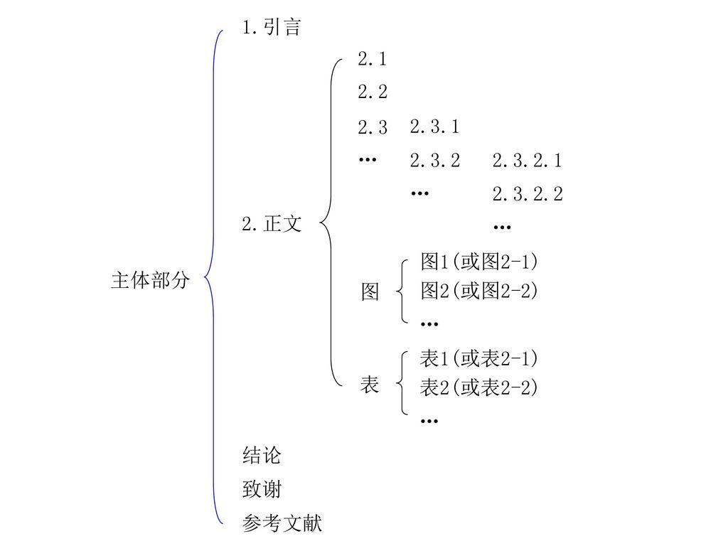 2.3.2.1 2.3.2.2. 2.3.1. 2.3.2. … 主体部分. 结论. 致谢. 参考文献. 1.引言. 2.正文. 2.1. 2.2. 2.3. 图1(或图2-1)