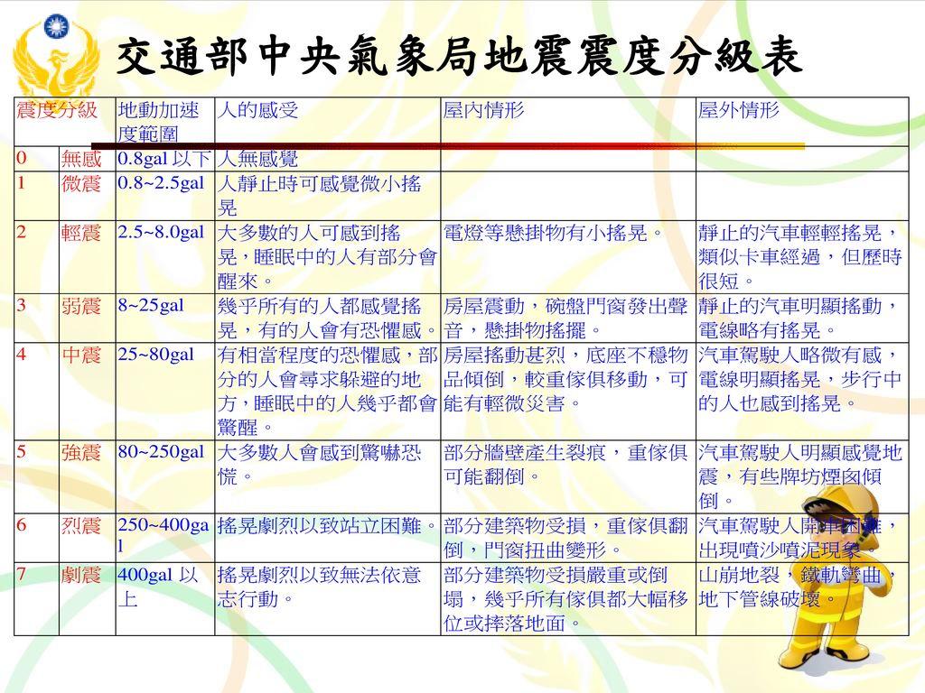 交通部中央氣象局地震震度分級表
