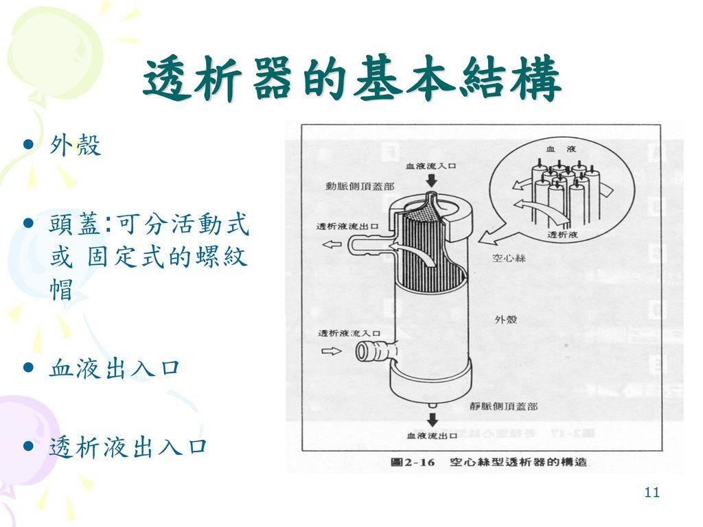 透析器的基本結構 外殼 頭蓋:可分活動式或 固定式的螺紋帽 血液出入口 透析液出入口