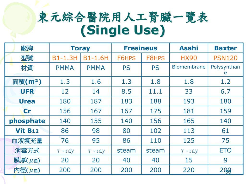東元綜合醫院用人工腎臟一覽表(Single Use)