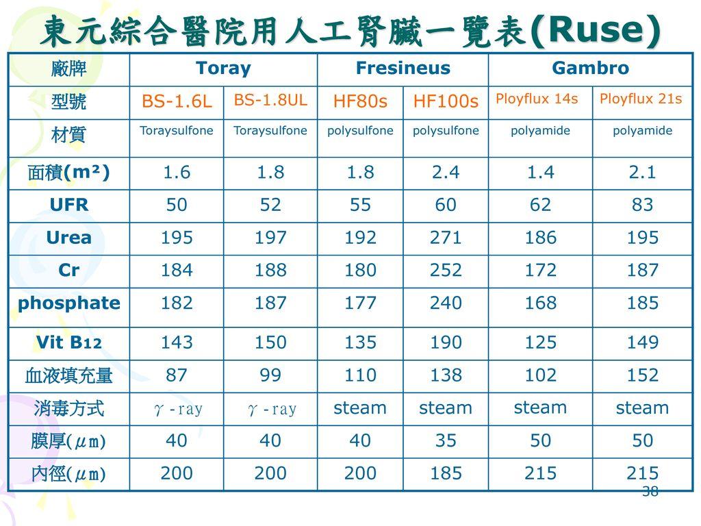 東元綜合醫院用人工腎臟一覽表(Ruse)